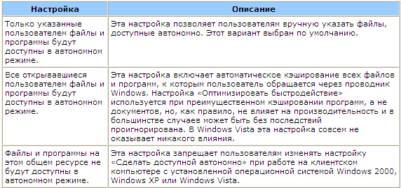 Новые возможности работы с автономными файлами в Windows Vista