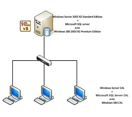 1с сделать как сервер