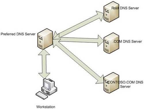 Понятие DNS рекурсии