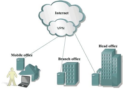 Создание виртуальной локальной сети
