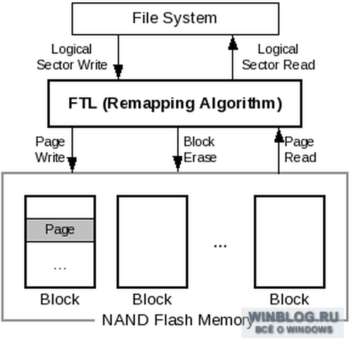 a flash memory based file system